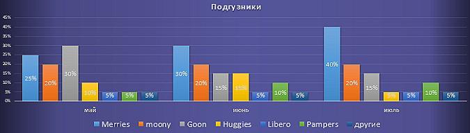 рейтинг продаж подгузников июль 2014